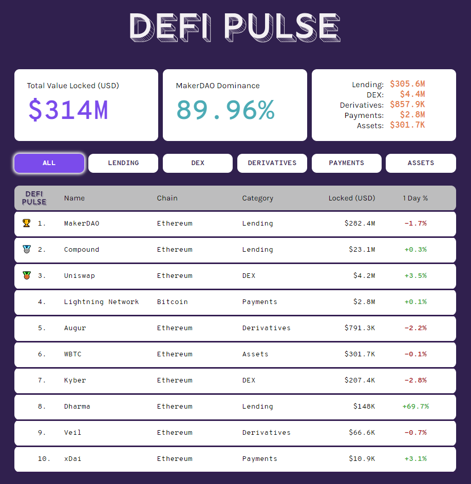 DeFi Pulse is now live